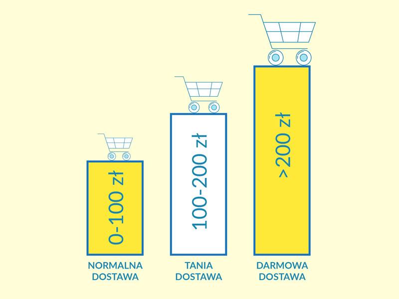 Malejący koszt dostawy